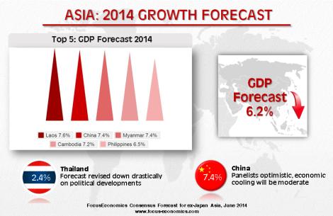 Asia Infographic June 2014