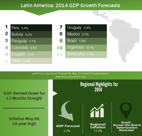Which Countries Lead the Latin America 2014 GDP Growth Forecast?