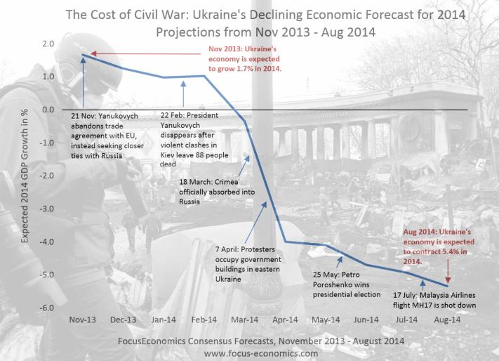Ukraine Forecast 2013-2014